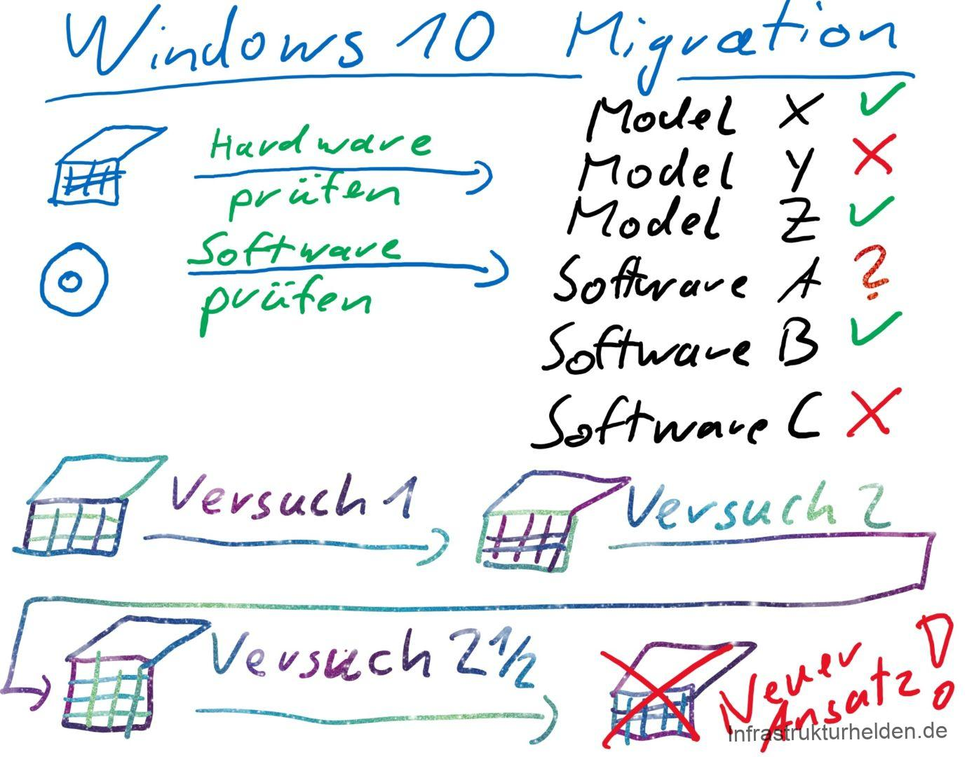 End of the Windows 7 Life-Cycle – Migration approaches from the field