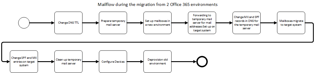 Mailflow during the migration from 2 Office 365 environments