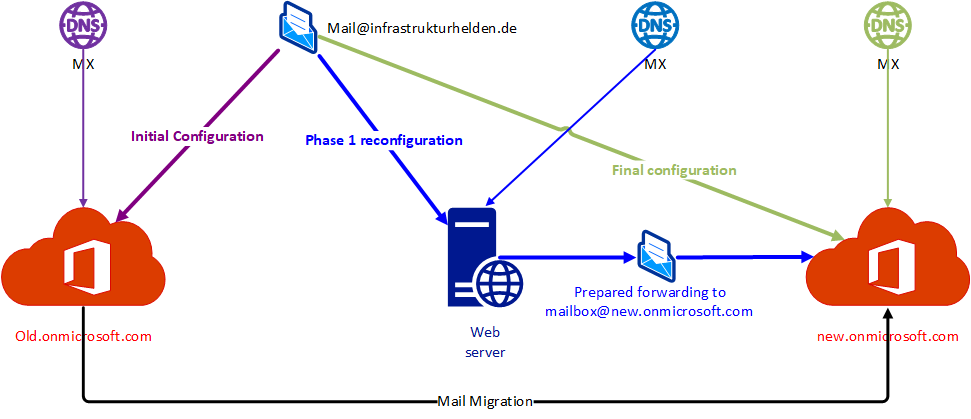 Preparing the mail flow for the Office 365 migration