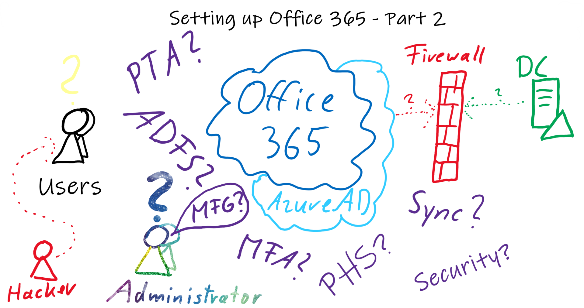 Setting up Office 365 – Part 2