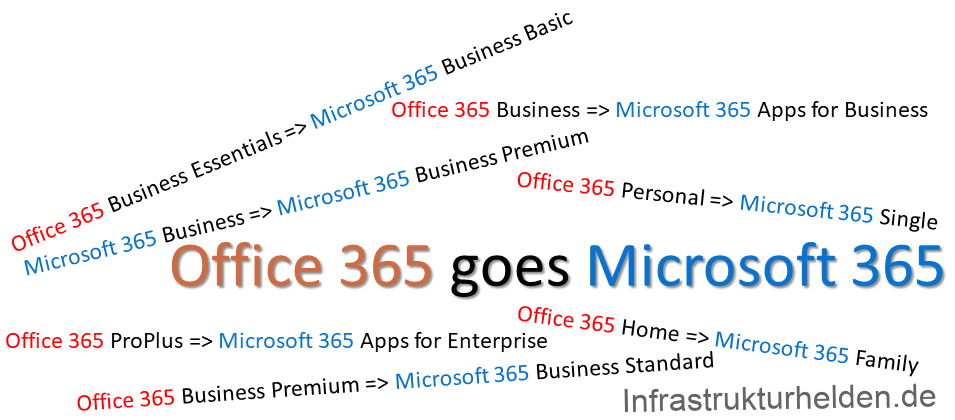 New names for Office 365 and Microsoft 365