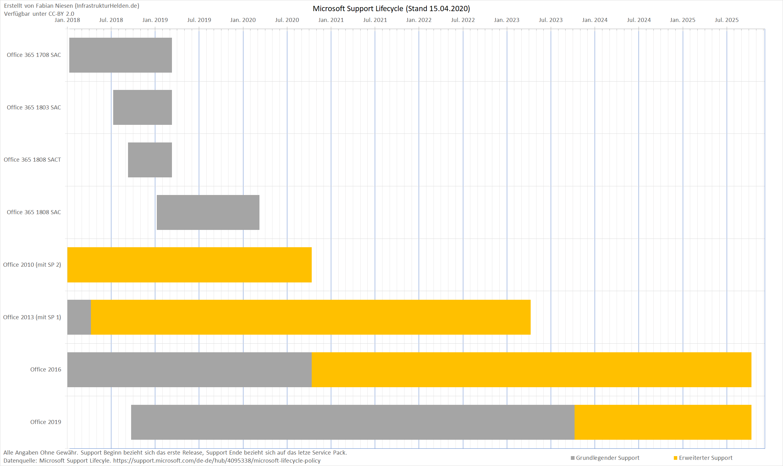 Microsoft Office Lifecycle Chart April 2020