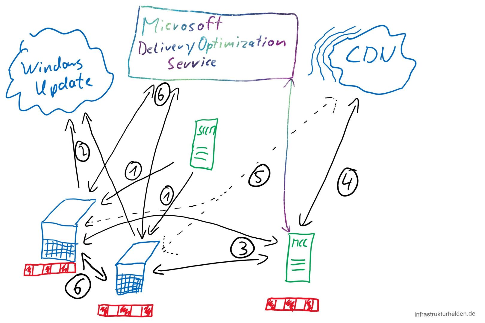 Implement Microsoft Connected Cache with SCCM